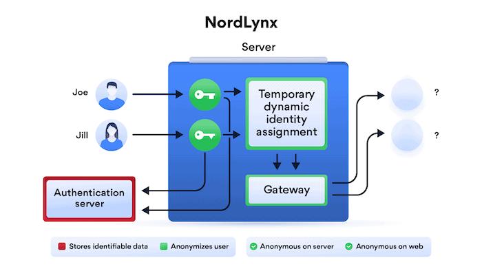 NordLynx technology